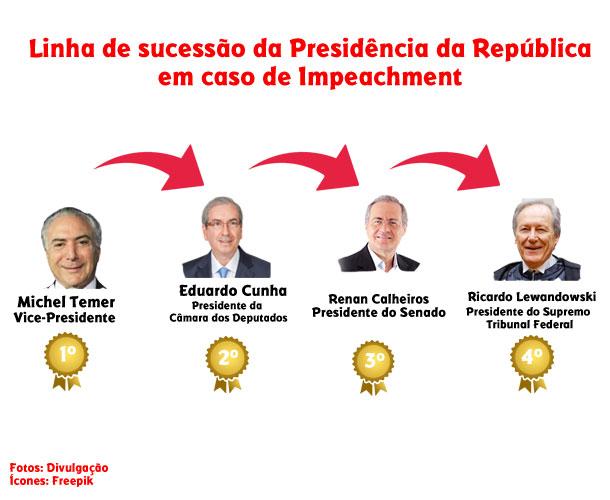 Tudo o que você precisa saber sobre impeachment