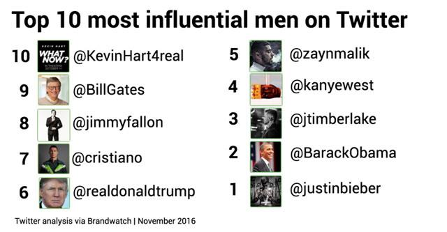 homens mais influentes do twitter