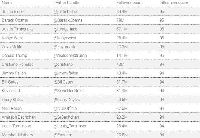 ranking de pessoas influentes do twitter