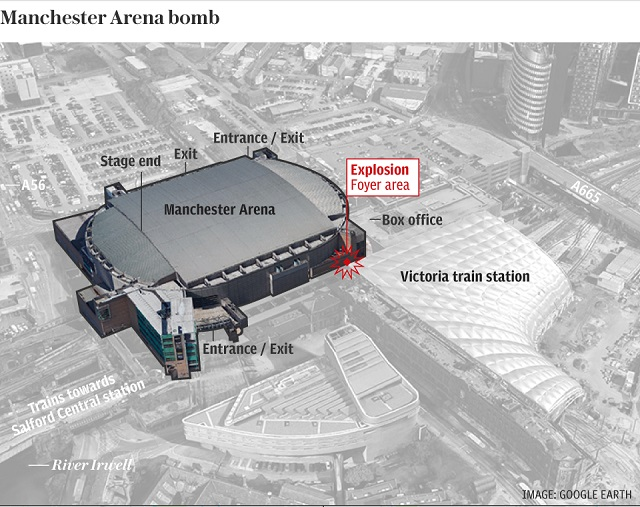 Arena Manchester