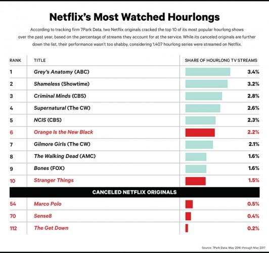 Ranking Netflix