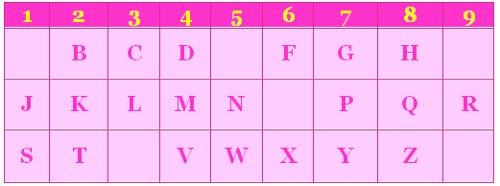 Numerologia: Saiba mais sobre o jeito de ser de cada número