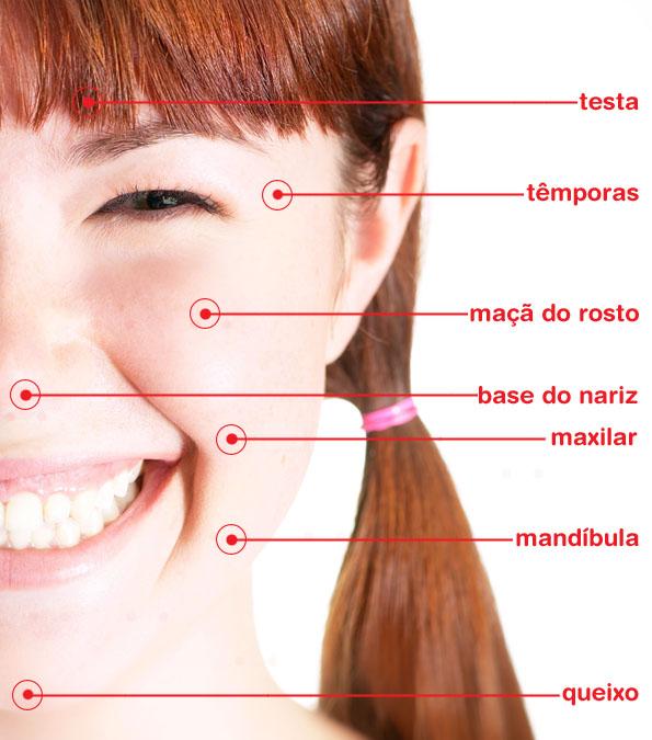 Partes do rosto